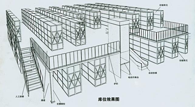阁楼式货架厂家